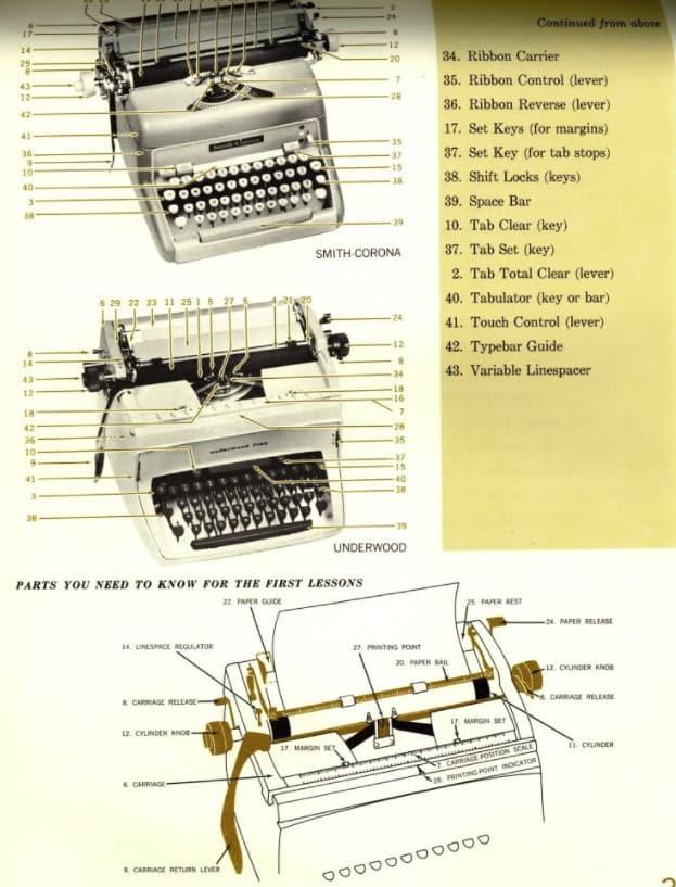 partes de la máquina de escribir