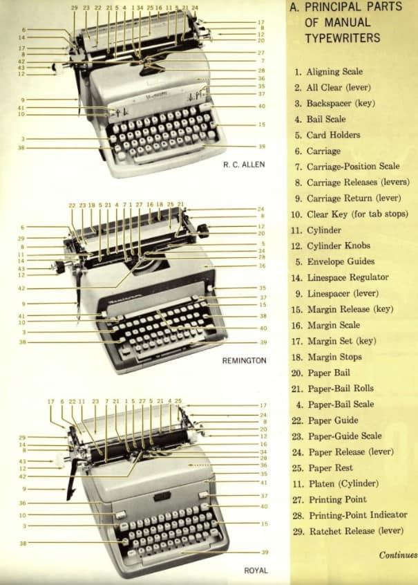 partes-de-una-maquina-de-escribir